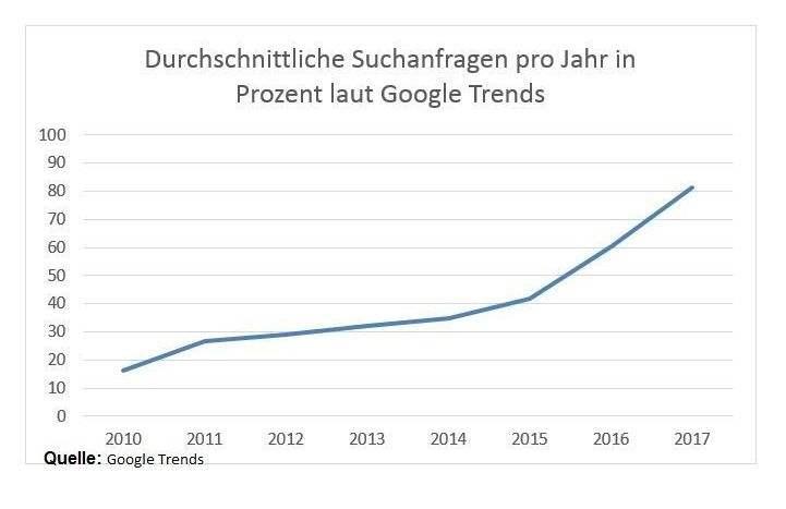 Google Trends: Durchschnittliche Suchanfragen pro Jahr in Prozent bei Google Trends