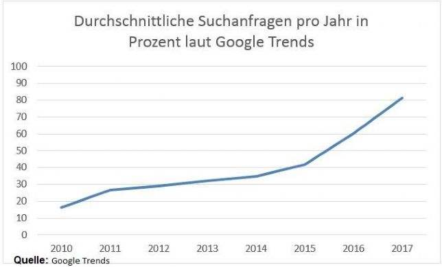 Durchschnittliche Suchanfragen pro Jahr in Prozent laut Google Trends