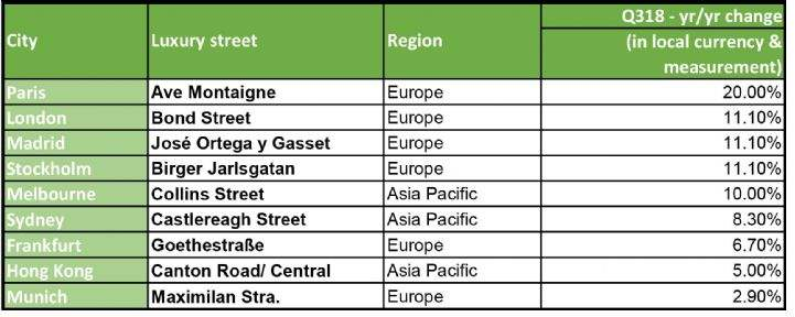 Retail growth in global cities