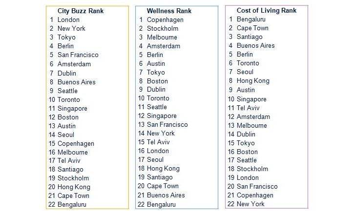 City Buzz + Wellness + Cost of Living index*