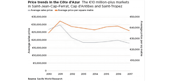 Price trends in the Cote d'Azur