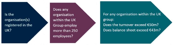 ESOS compliance questions