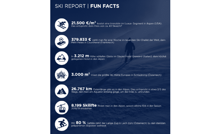 Ski Report Fun Facts