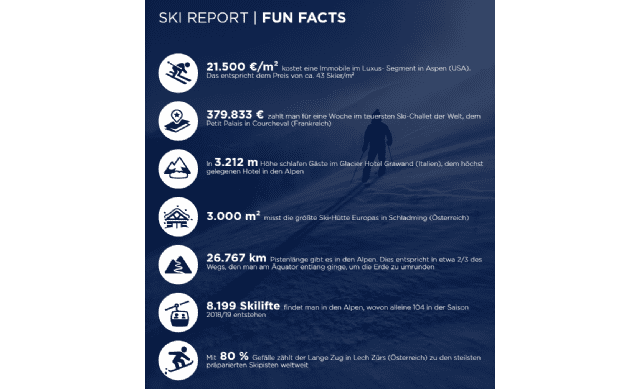 Ski Report - Fun Facts