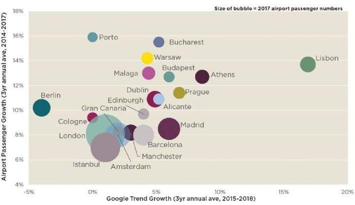European tourism growth markets