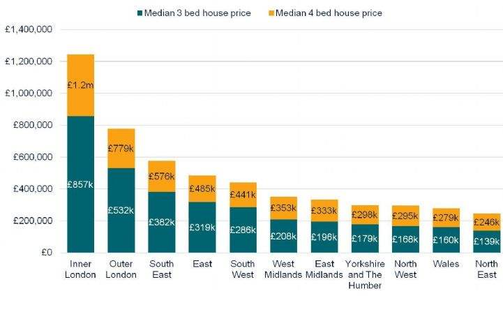 Savills Blog The Uplift To Upsize The Real Cost Of Trading Up The Housing Ladder