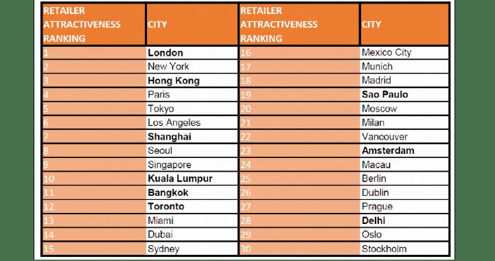 Retailer attractiveness ranking