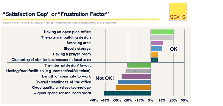 """Satisfaction Gap"" or ""Frustration Factor"""
