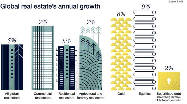 Global real estate's annual growth