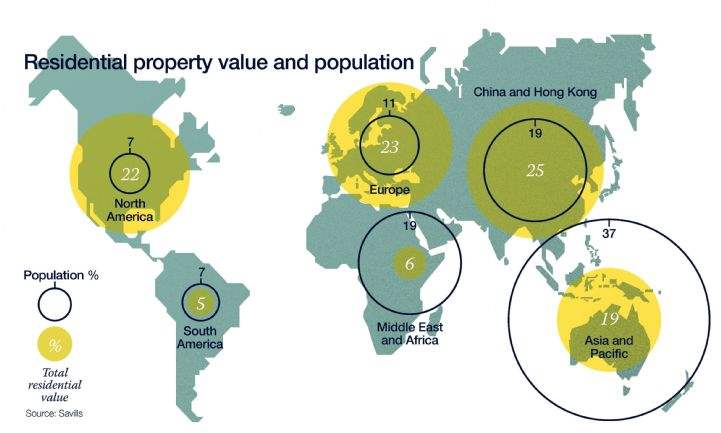 Residential property value and population