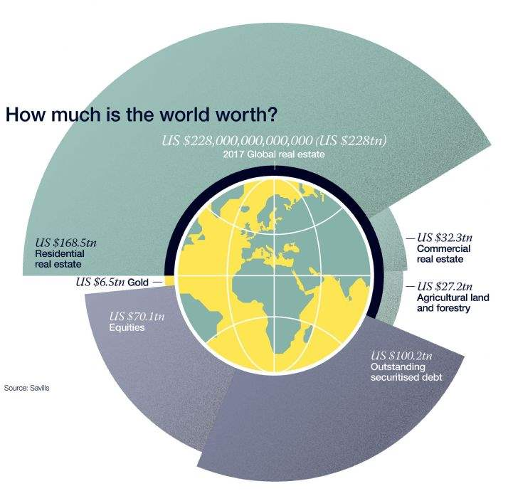 How much is the world worth