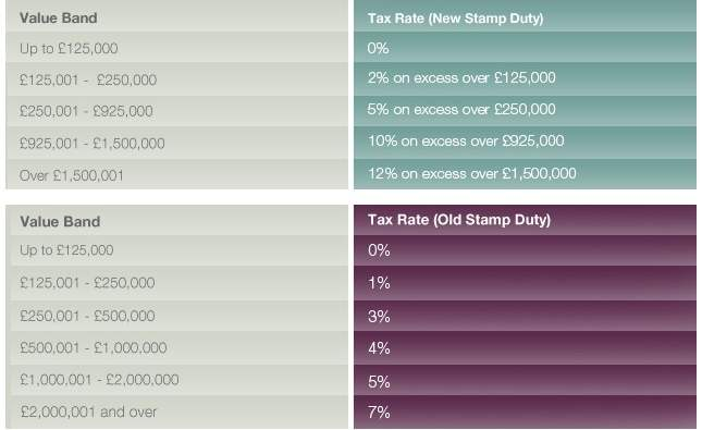 Stamp Duty Bands